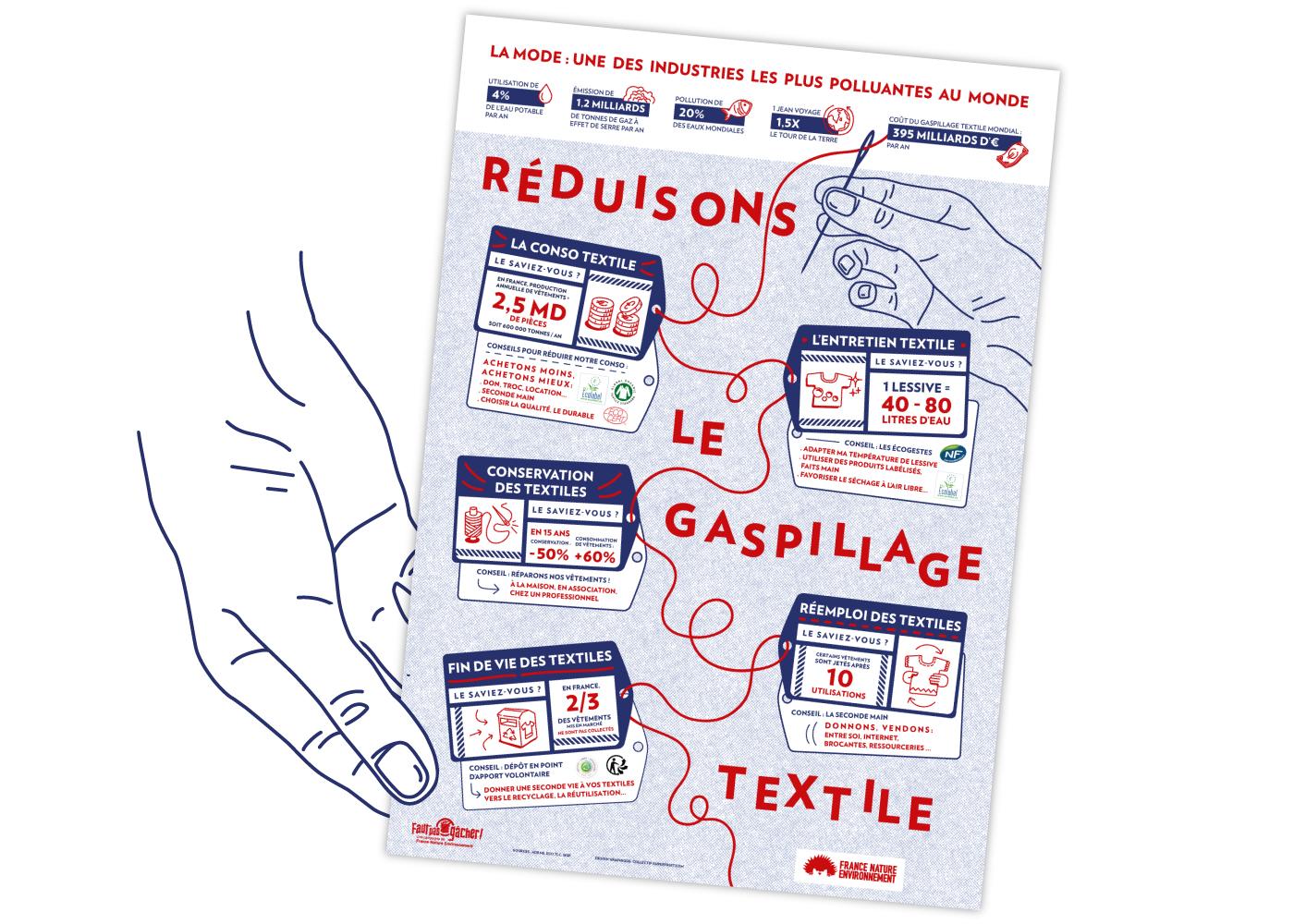 Main vectorielle tenant l'affiche de France Nature Environnement, solgan Réduisons le gaspillage textile