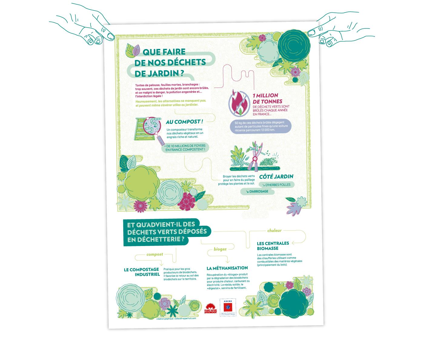 """Mains tenant l'affiche complète France Nature Environnement pour la Campagne """"Que faire de nos déchets de Jardin"""" créée par Superfruit"""