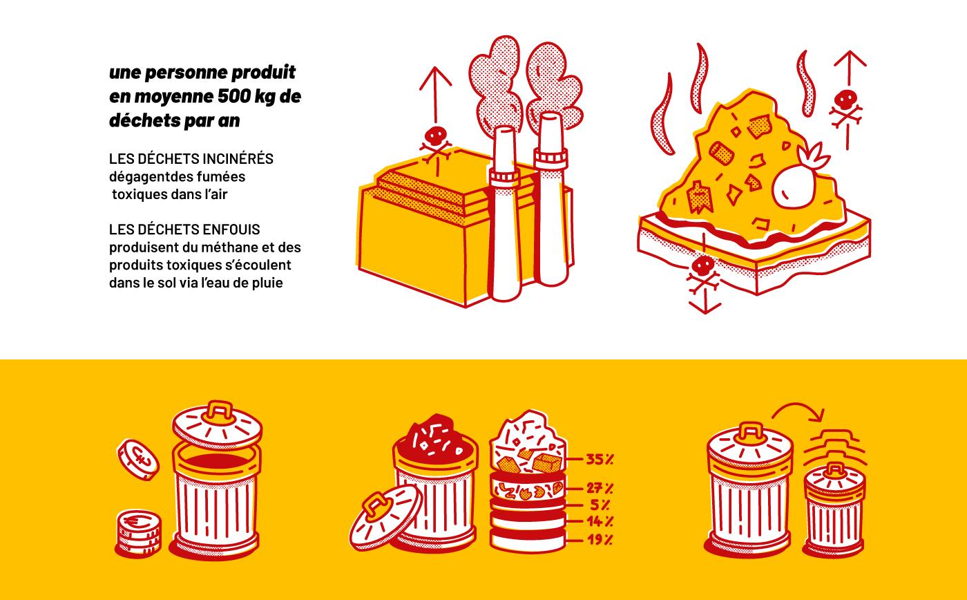 Pictogrammes du projet sur les déchets urbains pour France Nature Environnement : poubelles, usine, incinération, tas d'ordures, graphiques et chiffres