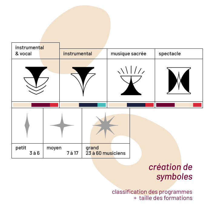 Détail des symboles réalisés pour les Sacqueboutiers pour distinguer les différents types de programmes et spectacles et le nombre de musiciens. Design par Superfruit